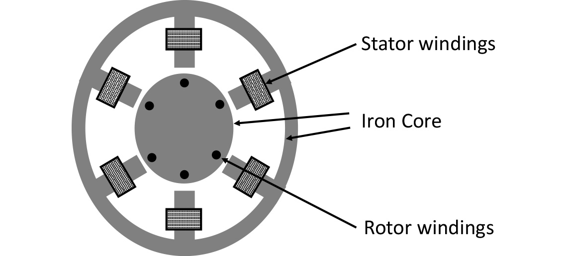 AC Induction Motor Cross Section