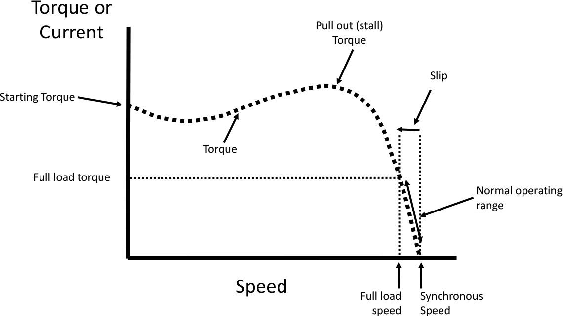 Torque/Speed Characteristic of an AC induction motor