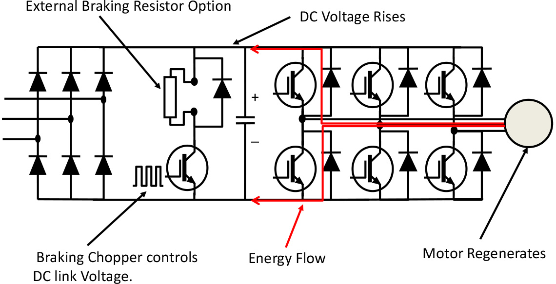 Regeneration, Overvoltage and Braking
