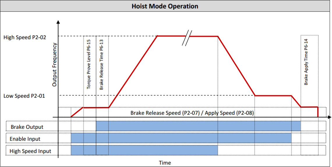 P2 Hoist mode Operation (from AN-ODP-2-034)