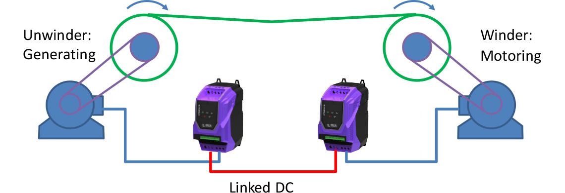 Linked DC Sharing Energy between Drives