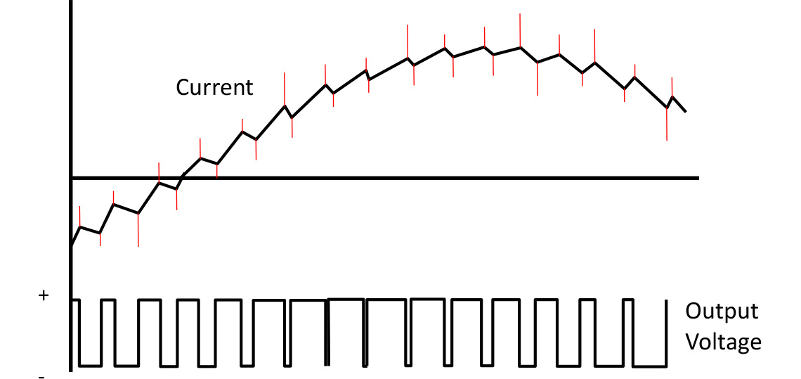 Current Spikes caused by Cable Capacitance