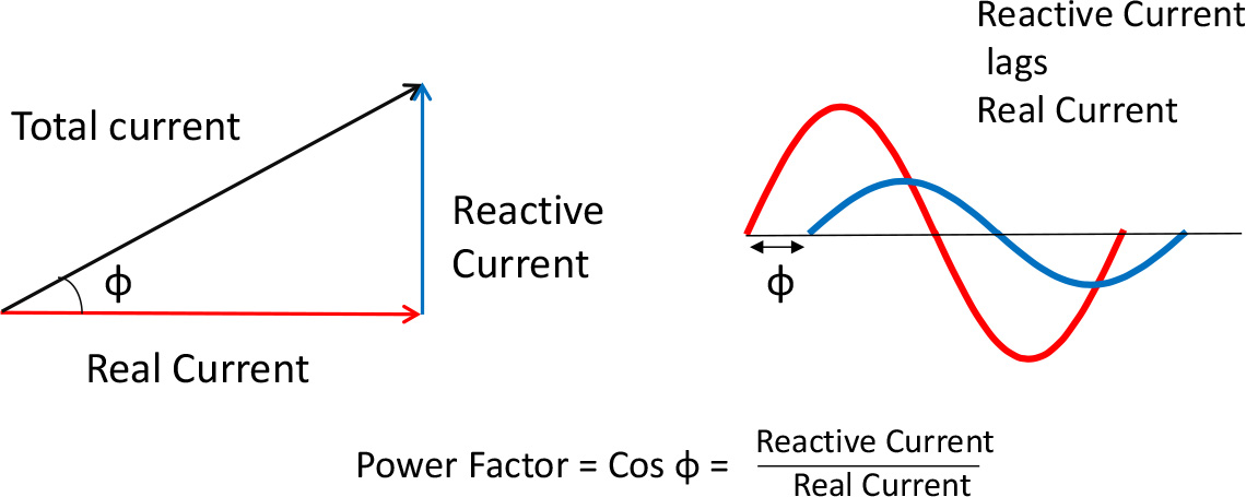 Reactive Current and Power Factor