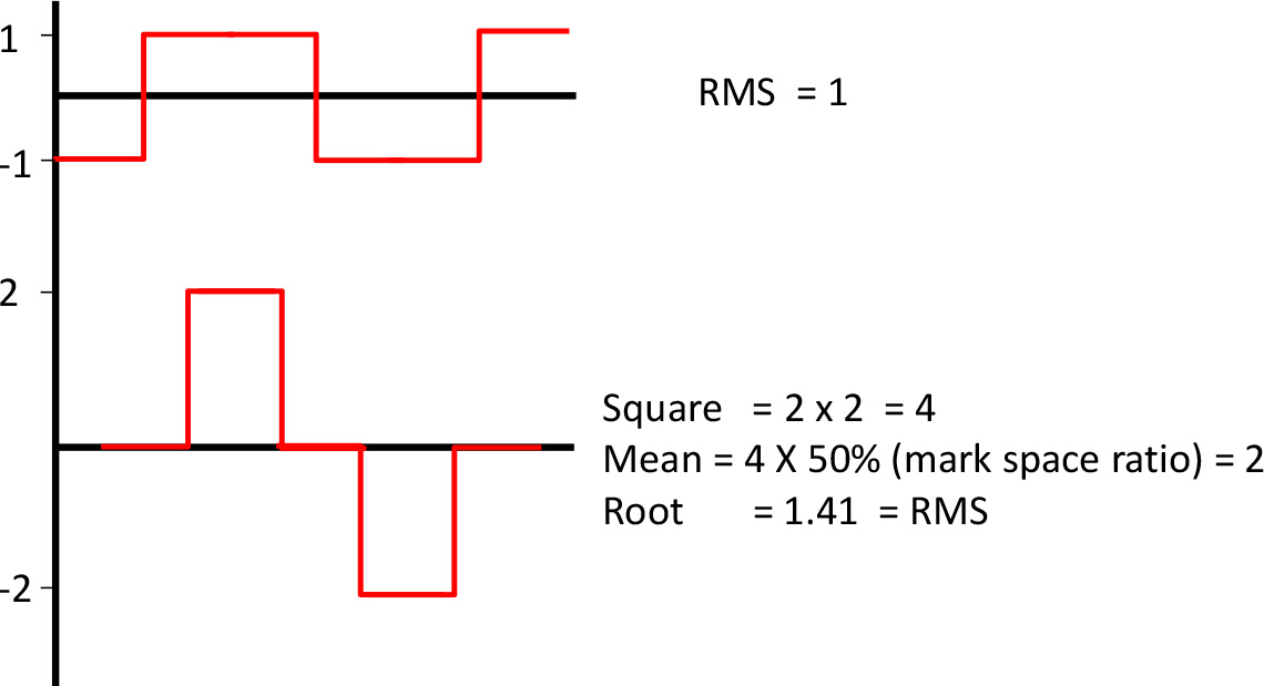 Root Mean Square Calculation of AC Waveform