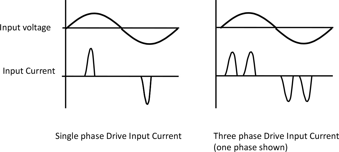 Typical Variable Frequency Drive Input Currents