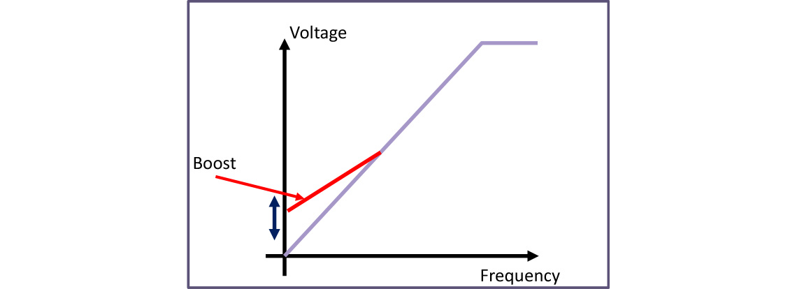 Parameter P-11 adjusts the boost voltage at low frequency