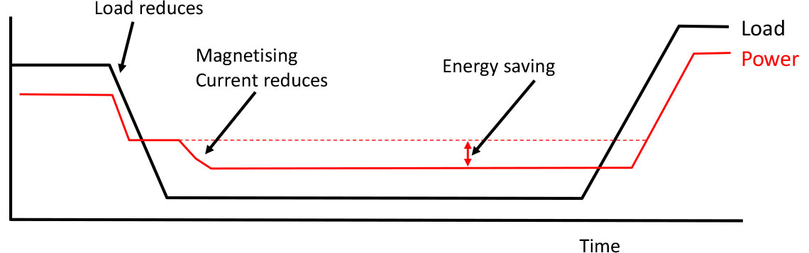Energy Saving Function