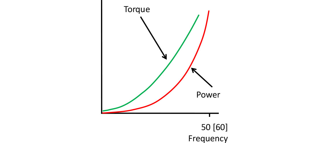 Power and Torque Curves for a Pump or Fan