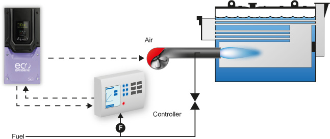 Combustion system with Optidrive fan control