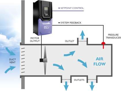 HVAC system control with in-built PID controller