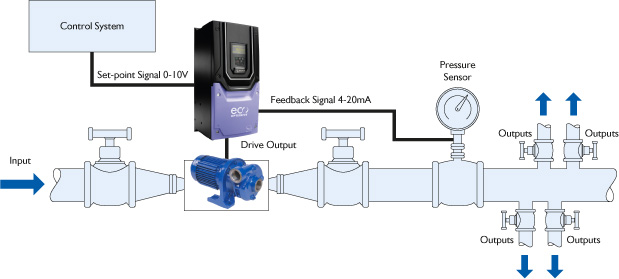 Pump system control with Optidrive Eco
