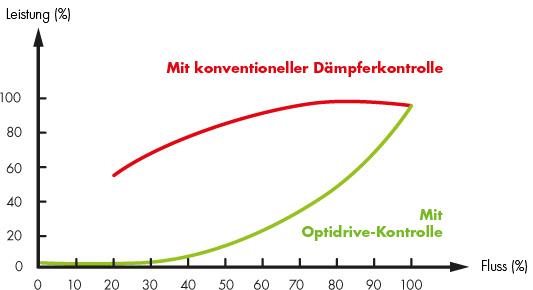 Optidrive power savings graph