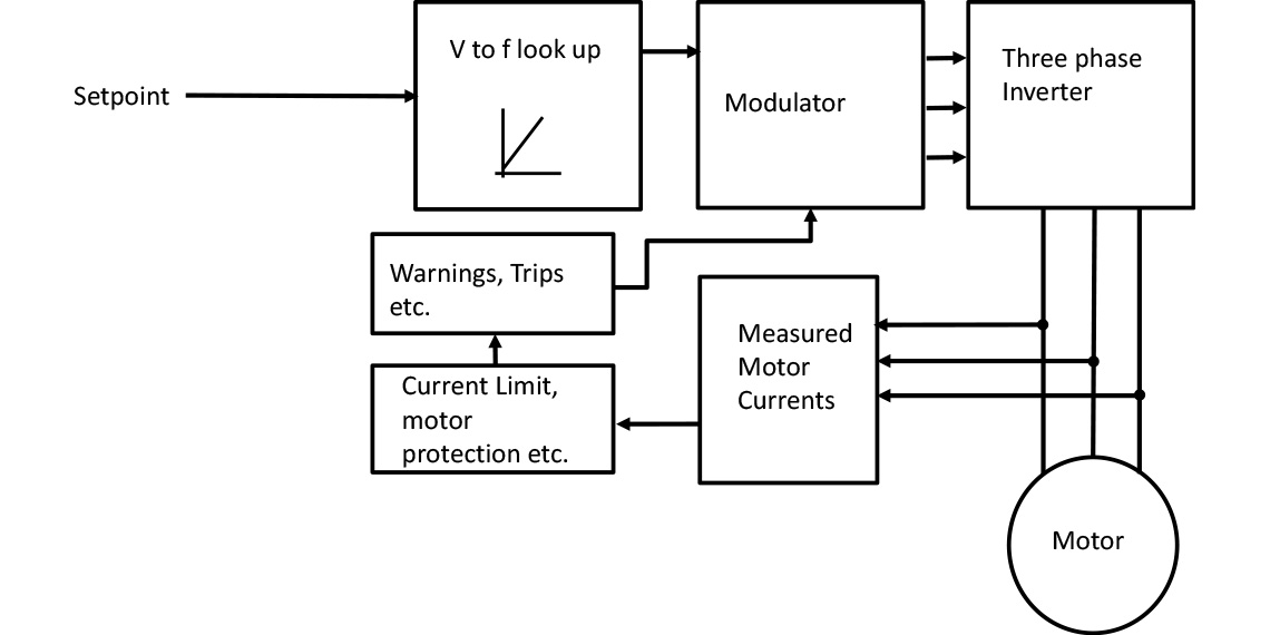 V to f Drive Control System Block Diagram