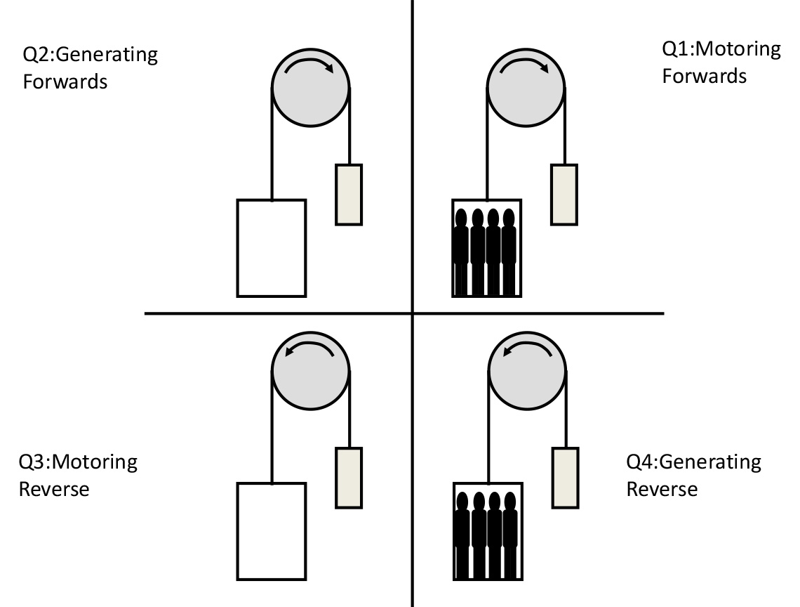 Four Quadrant Operation in an Elevator