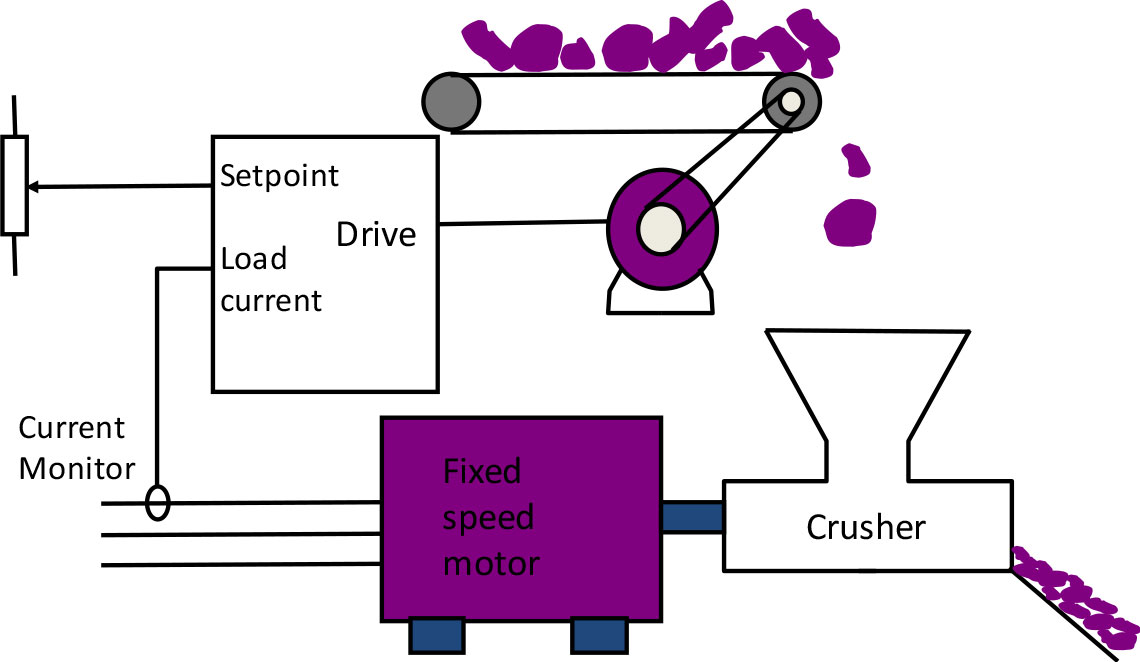 Process Optimisation by Conveyer Speed Control