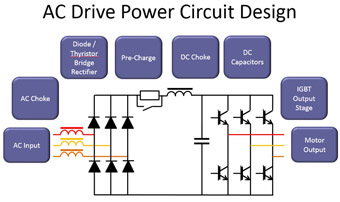 Introduction to the function and benefits of AC Drives